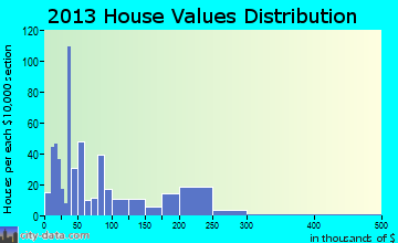 Crosby home values distribution