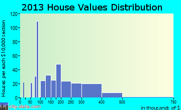 East Quincy home values distribution