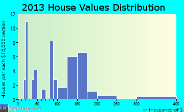 Des Lacs home values distribution