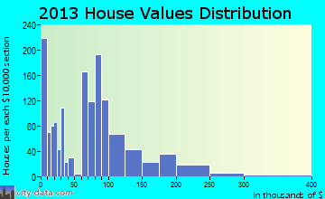 Devils Lake home values distribution