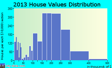 Dickinson home values distribution