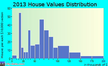 Drayton home values distribution