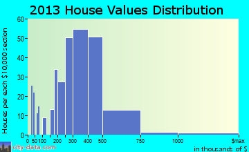 East Richmond Heights home values distribution