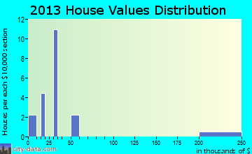 Flaxton home values distribution