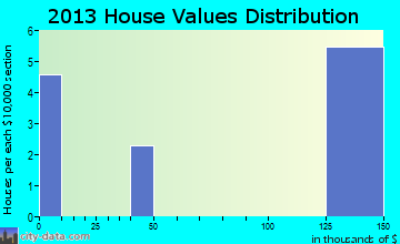 Fortuna home values distribution