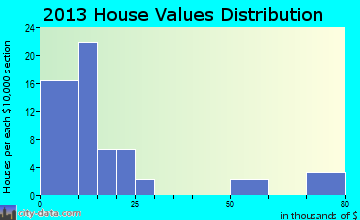 Fort Totten home values distribution