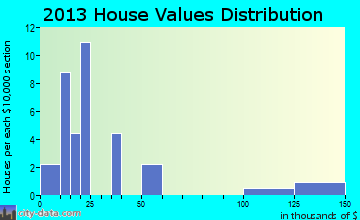 Fullerton home values distribution