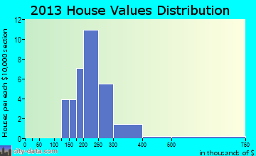 Frontier home values distribution