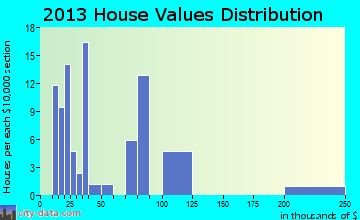 Grenora home values distribution