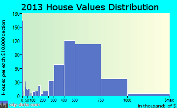 El Cerrito home values distribution