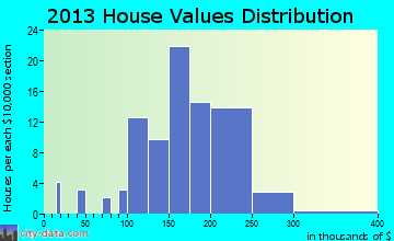 Harwood home values distribution
