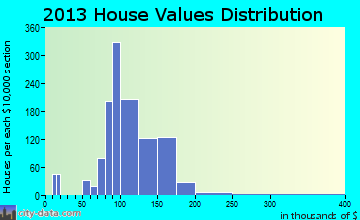 Grayson Valley home values distribution