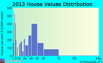 El Cajon home values distribution