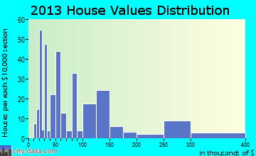 Kenmare home values distribution