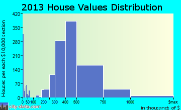 El Dorado Hills home values distribution