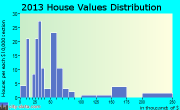 Kulm home values distribution