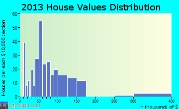 Lakota home values distribution