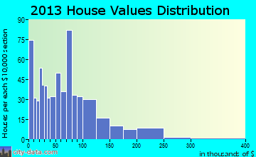 Langdon home values distribution