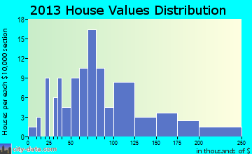 Leonard home values distribution