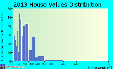 Lisbon home values distribution