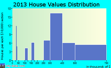 Elkhorn home values distribution