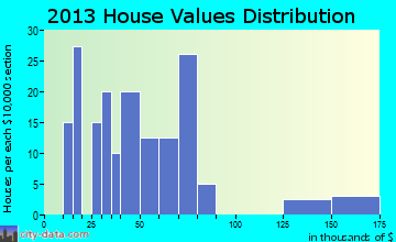 McVille home values distribution