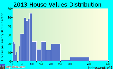 Mayville home values distribution