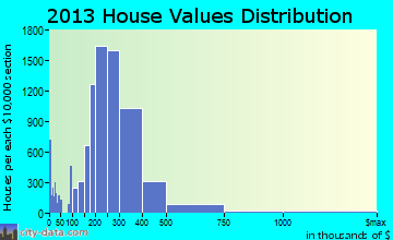 Elk Grove home values distribution