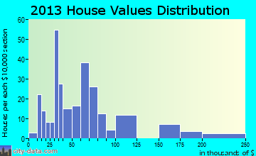 Milnor home values distribution