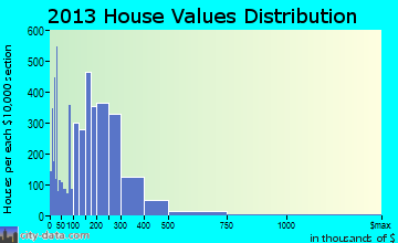 Minot home values distribution