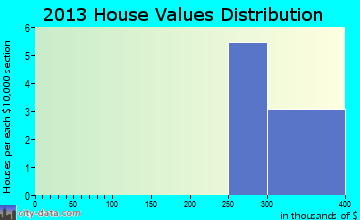 Minot AFB home values distribution
