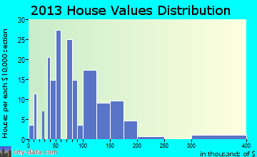 Mohall home values distribution