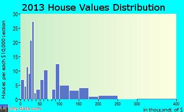 Neche home values distribution