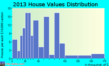 New Leipzig home values distribution
