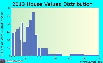 New Rockford home values distribution