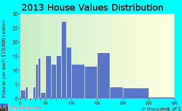 New Salem home values distribution