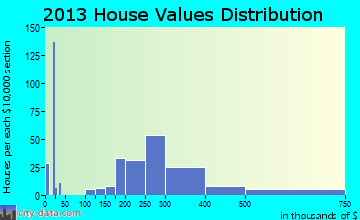 El Rio home values distribution