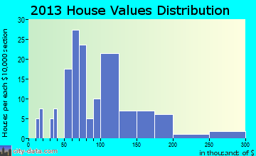Northwood home values distribution
