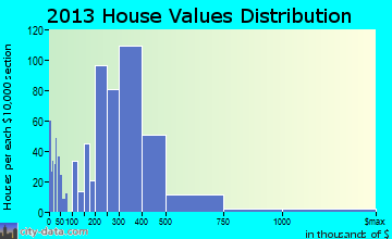El Sobrante home values distribution