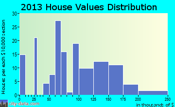 Portland home values distribution