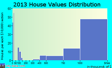 Emerald Lake Hills home values distribution