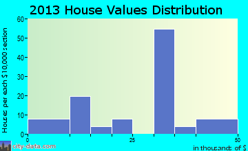 Rocklake home values distribution