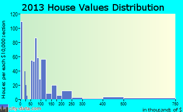Empire home values distribution