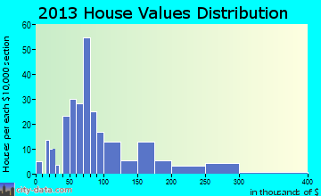Steele home values distribution