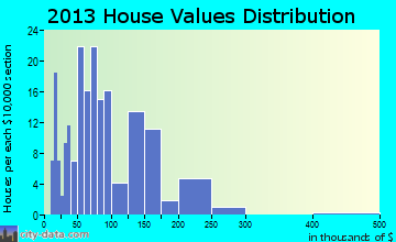 Underwood home values distribution