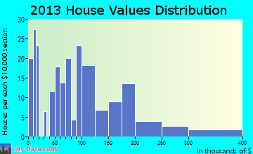 Velva home values distribution