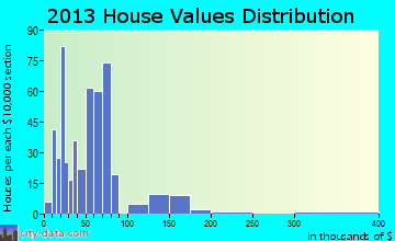 Walhalla home values distribution