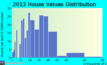Washburn home values distribution