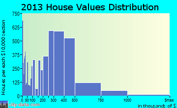 Escondido home values distribution