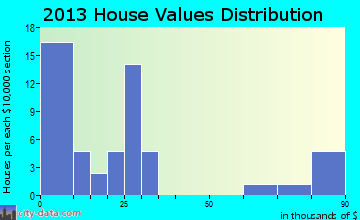 Zeeland home values distribution